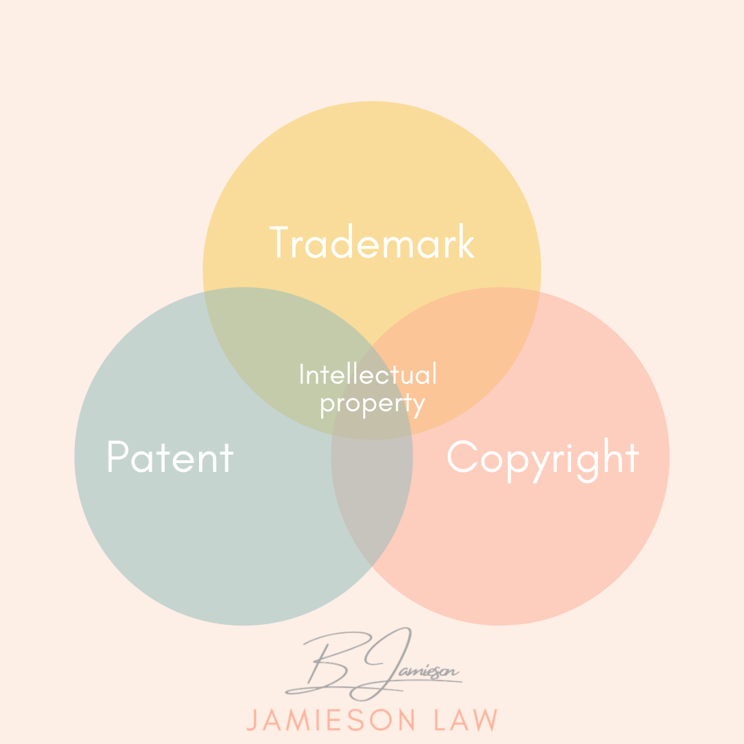 The Triplets Of Intellectual Property
